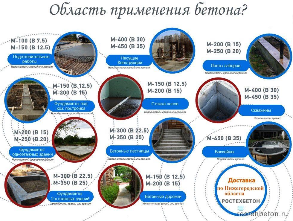Продажа бетона марок и классов по ГОСТ в Нижнем Новгороде